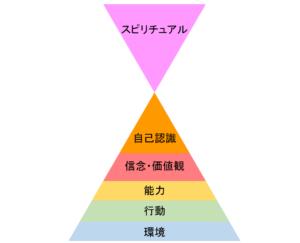 ニューロ・ロジカル・レベル